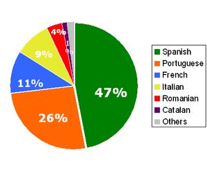 ۶۹۰ میلیون نفر گویشگر زبان رومی