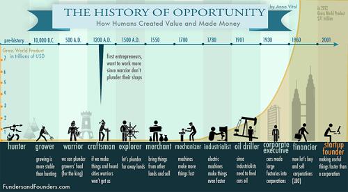 تاریخچه اقتصاد مطالعه اقتصاد یا پدیده های اقتصادی گذشته است