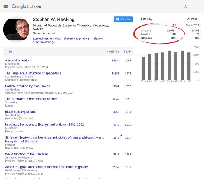 Google Scholar profile for Stephen Hawking